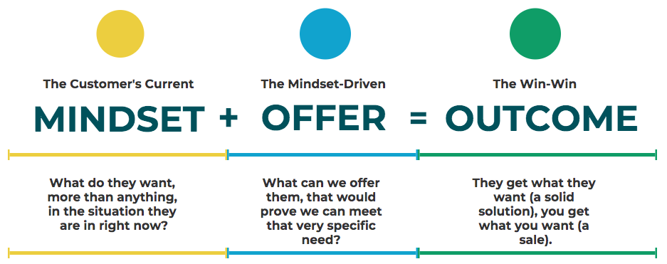 mindset offer outcome