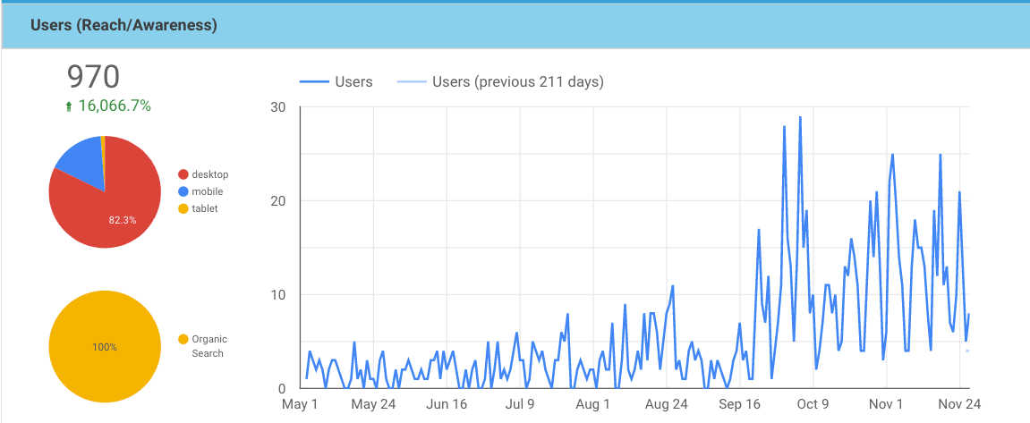 Graph showing a 16-thousand increase in organic traffic over 7 months
