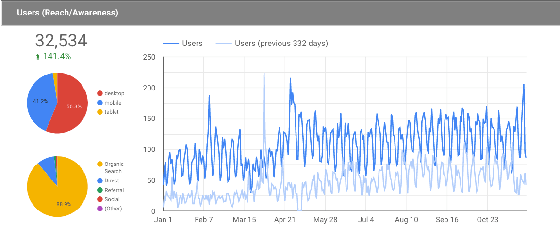 graph showing 141.4 percent increase in site traffic over 10-month period