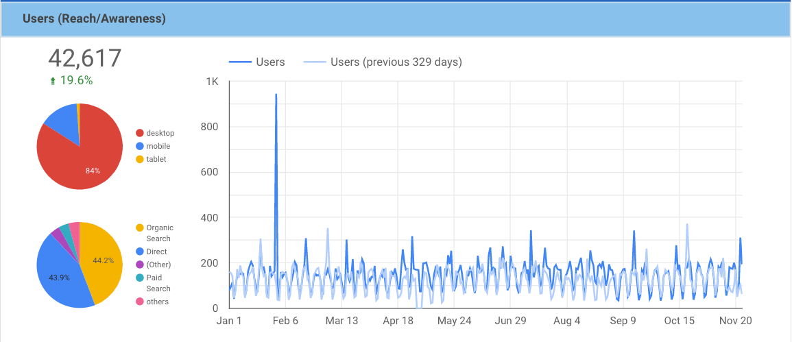 graph showing a 19.6 percent increase in traffic