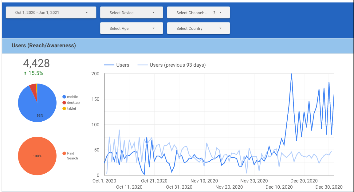 Graph showing a strong uptick in site traffic starting December 2020