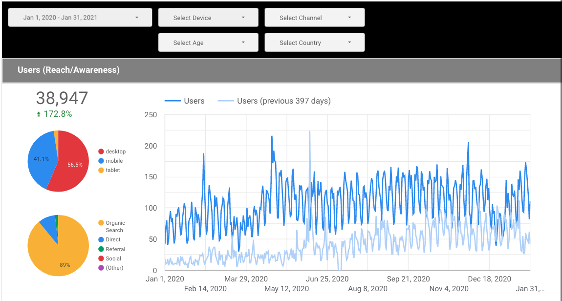 Graph showing an increase of 172.8 percent in website traffic